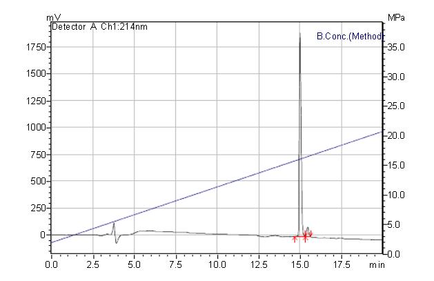 Peptide Purification Technology