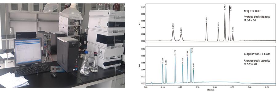Peptide Analysis Method